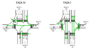 Faza IV i faza I